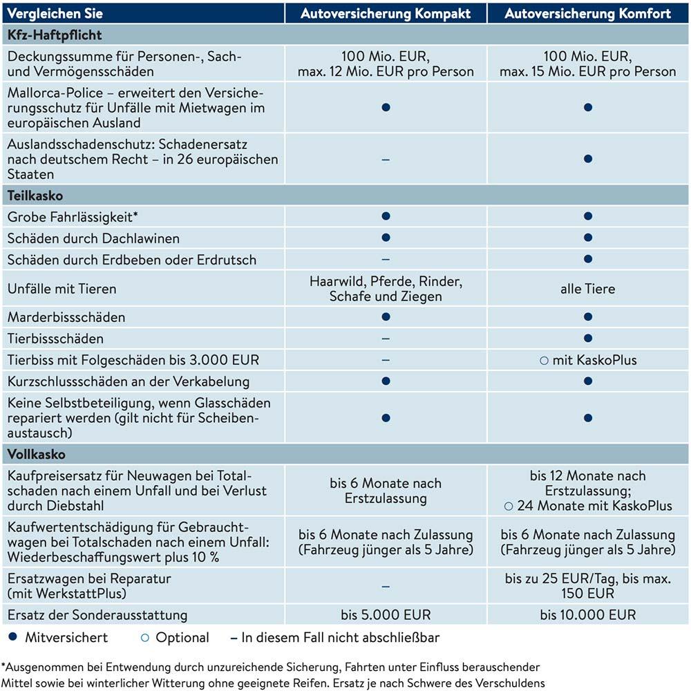 Versicherungsvergleich Kompakt und Komfort Paket